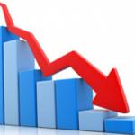 बजार पूँजीकरणमा उच्च गिरावट